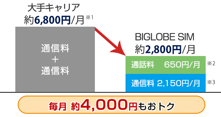 BIGLOBEスマホは月々どのくらい安くなるの?