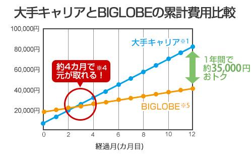 大手キャリアとBIGLOBEの利用総額比較