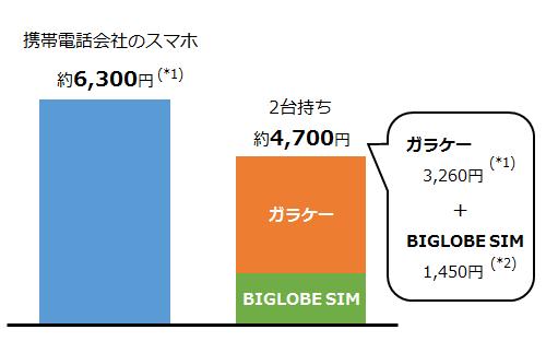 キャリア・2台持ち比較_ver2.0