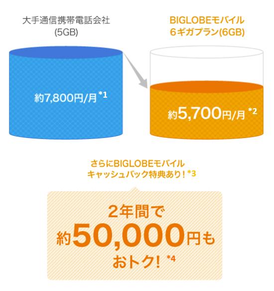 キャリアと格安SIMの料金比較