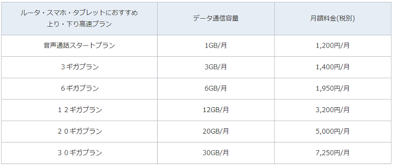法人向け格安SIMの料金プラン表(音声通話SIM)