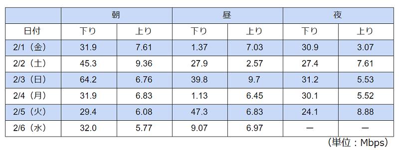 比較的混雑しやすい時間帯をタイプAの格安SIMでテストした結果の表