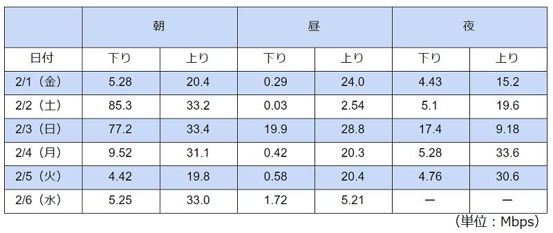 比較的混雑しやすい時間帯をタイプDの格安SIMでテストした結果の表