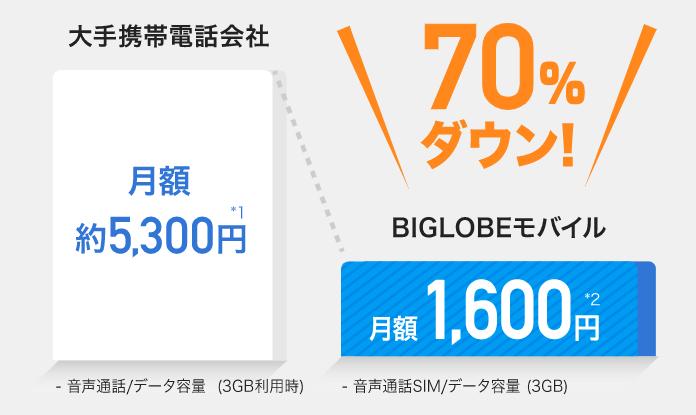 大手携帯電話会社とBIGLOBEモバイルの料金比較