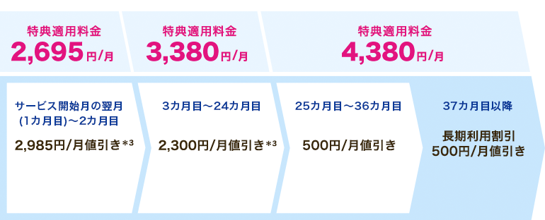 BIGLOBE Flat ツープラス ギガ放題(3年)