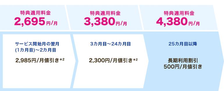BIGLOBE Flat ツープラス ギガ放題(2年)